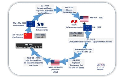 19 mar 2021 First COVID19 ANNIVERSARY & impact on global flows